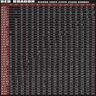 Red Dragon record times 256gb redmag